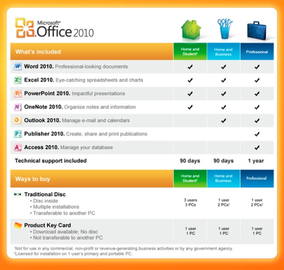 microsoft office 2010 pro plus activation key